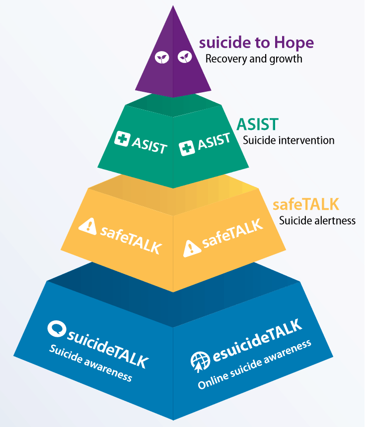 suicide to hope pyramid